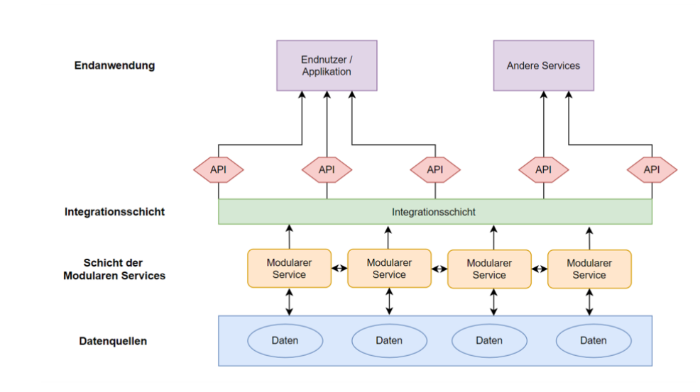 Plattform architecture desgin